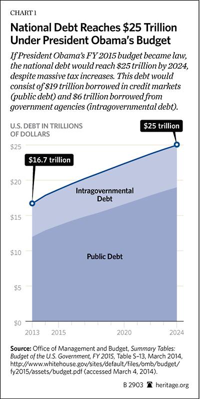 BG-obama-budget-FY-2015-chart-1