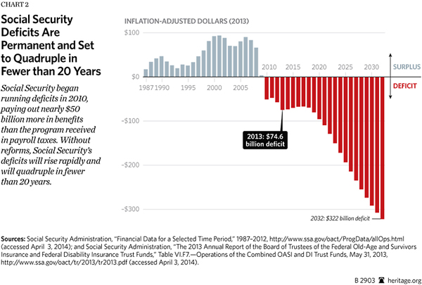 BG-obama-budget-FY-2015-chart-2-600